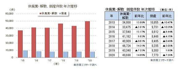 (表1)過去5年の「休廃業・解散、倒産の推移」