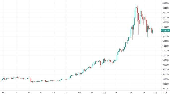 ビットコインの日足チャート(期間:2020年7月28日~2021年1月28日)