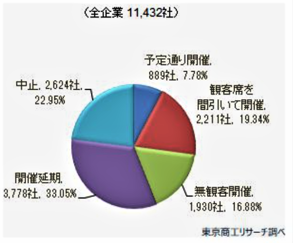 (図1)どれだけの企業が開催を望んでいるか?(東京商工リサーチ調べ)