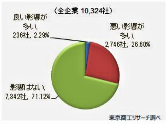 (図2)中止や延期、無観客で実施する場合、どんな影響が出るか?(東京商工リサーチ調べ)