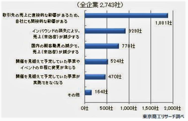 (図3)悪影響の内容は?(東京商工リサーチ調べ)