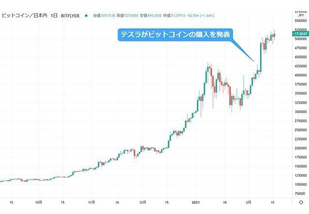 ◆ビットコインのチャート(期間:2020年9月8日~21年2月16日)