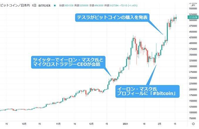 ◆米テスラのビットコイン購入までのタイムライン