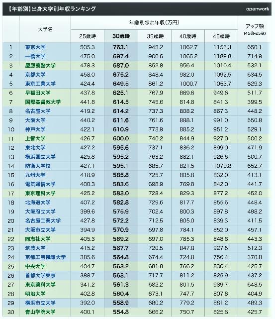 (表)出身大学別年収ランキング(青字が国公立大学、緑字が私立大学、OpenWork 働きがい研究所作成)