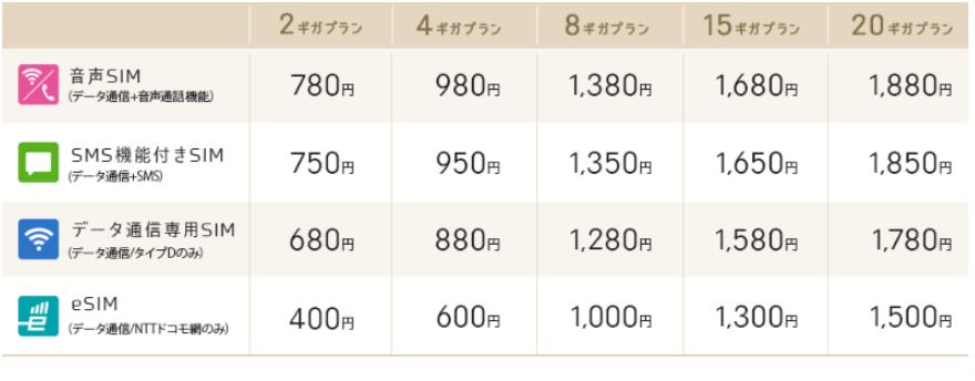 「ギガプラン」の価格表(インターネットイニシアティブの公式サイトより)