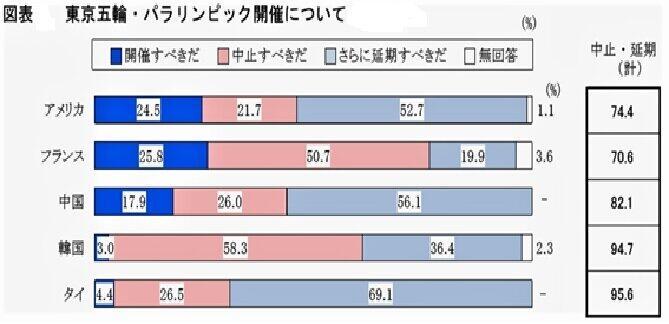 (図表1)海外5か国の東京五輪是非の世論調査結果(新聞通信調査会調べ)