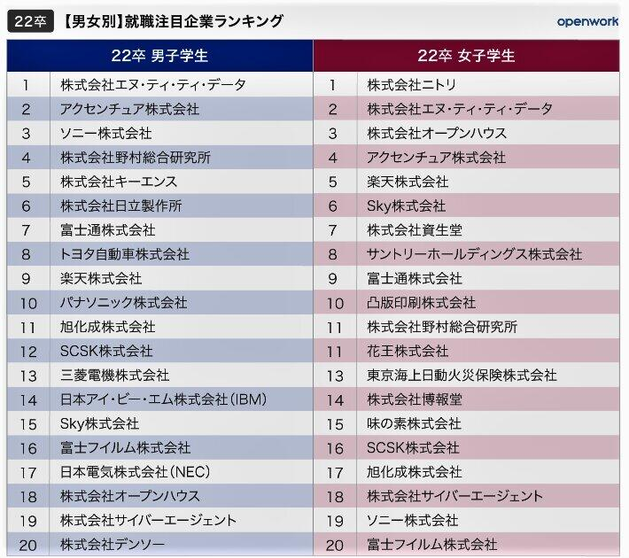 (表1)【男女別】就職注目企業ランキング(openwark制作)