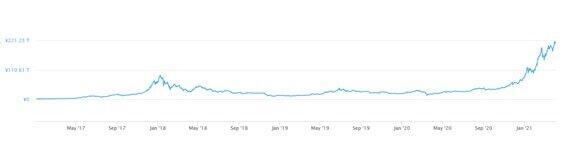 出所:CoimMarketCap 期間:2017年~2021年3月