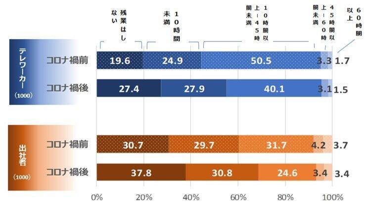 テレワーカーと出勤者の残業時間の比較
