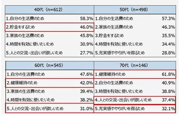 (図表1)年代別の「働く目的」 上位5項目【複数回答】(マイナビ作成)
