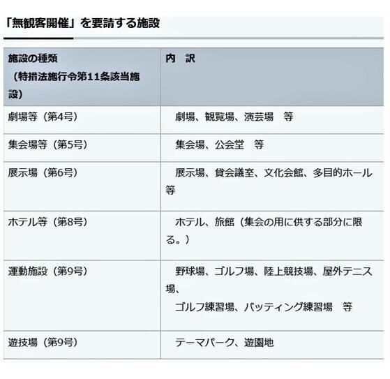 (図表1)「無観客開催」を要請する施設一覧表(東京都の公式サイト)