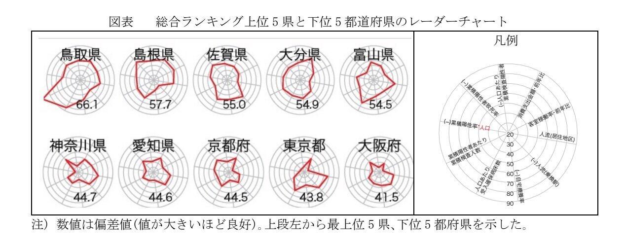 (図表)総合ランキング上位と下位の違いは?(慶応義塾大学の「総合ランキング上位5県と下位5都道府県のレーダーチャート」より)