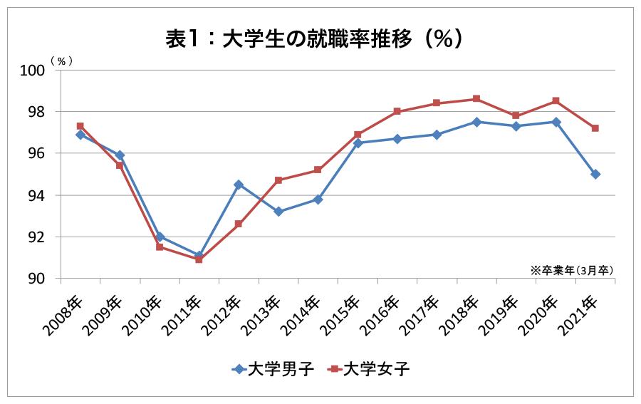【表1】大学生の就職率の推移(%)