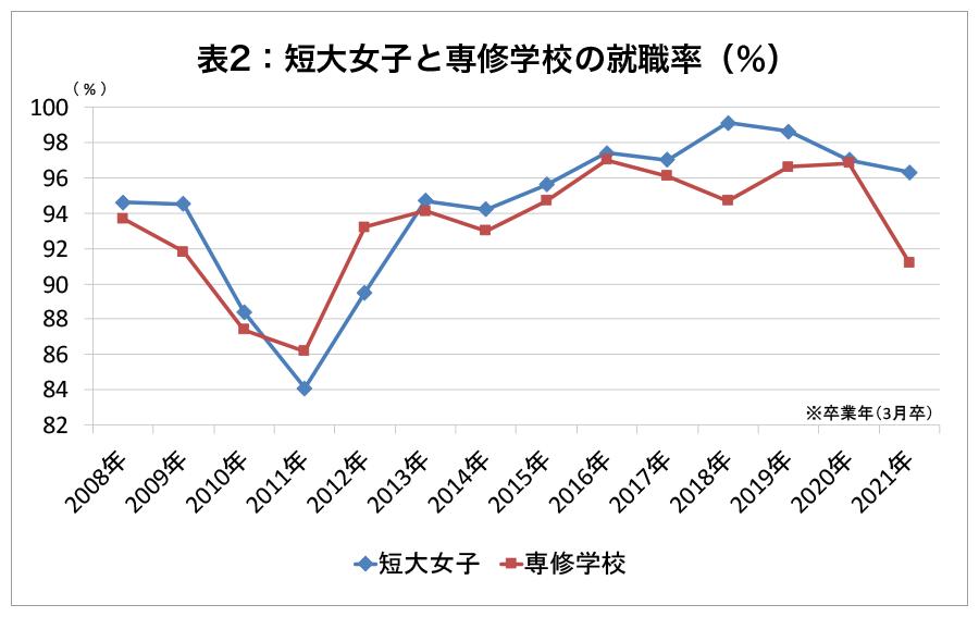 【表2】短大女子と専修学校の就職率(%)