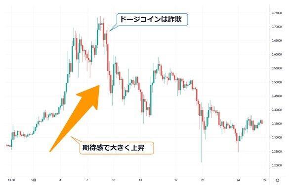 出所:Tradingview