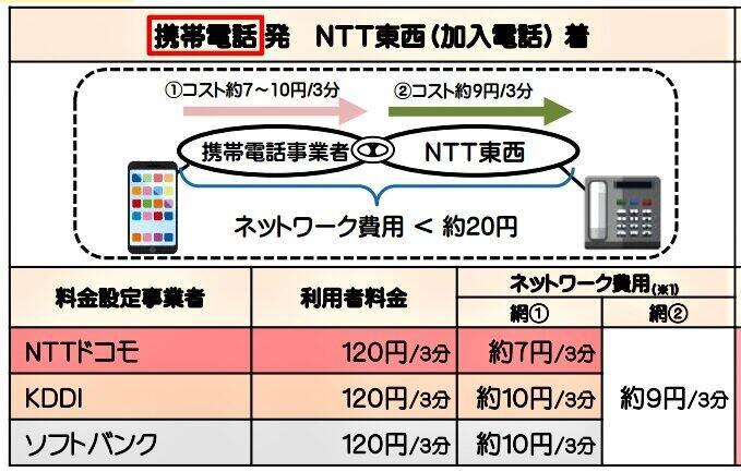 (図)携帯電話の音声通話料(総務省のホームページより、金額は税別)