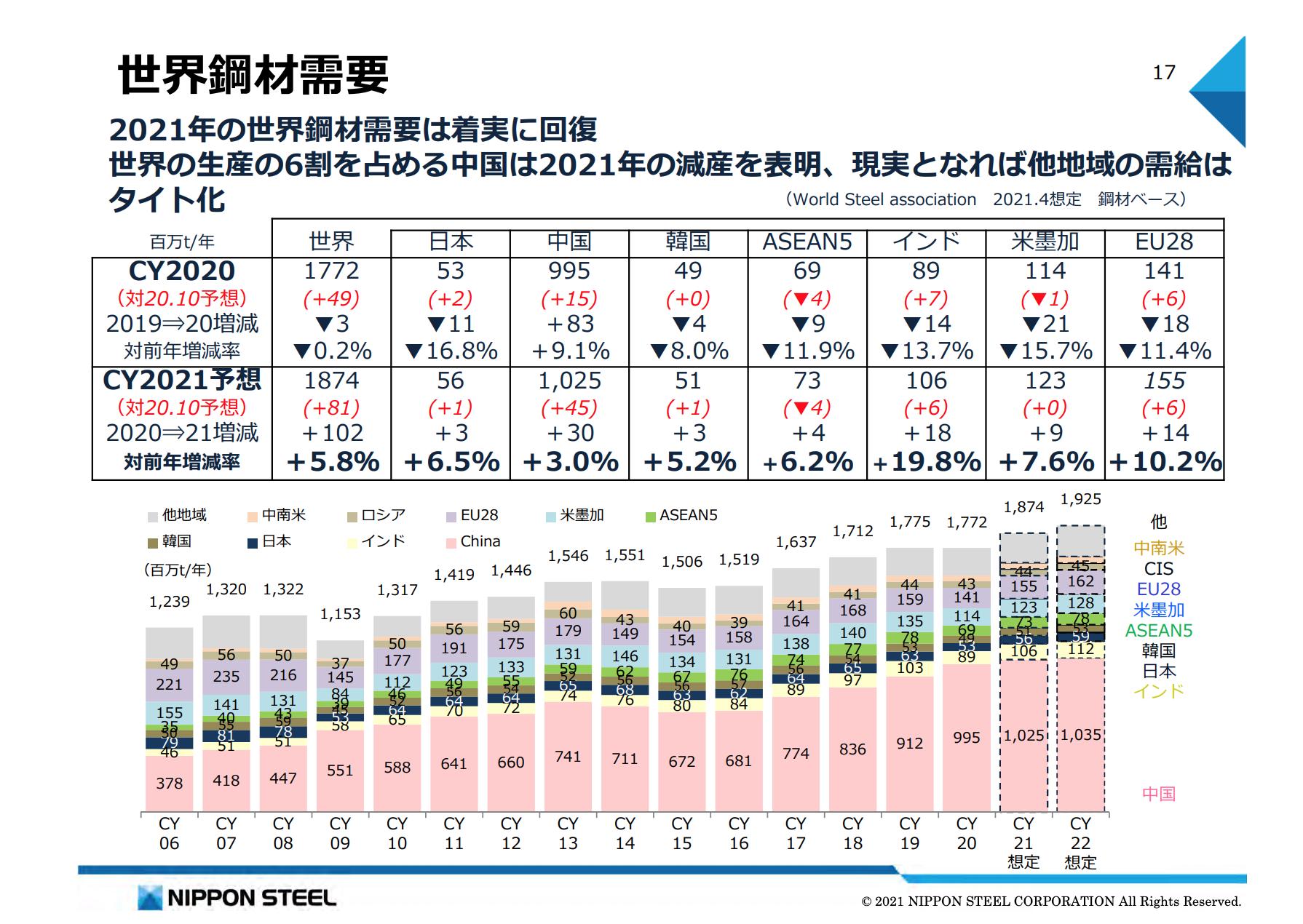 出典:日本製鉄グループ2021年5月7日:説明会資料17ページ