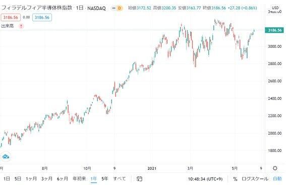 図1 SOX指数日足チャート(参照:TradingView https://jp.tradingview.com/chart/?symbol=NASDAQ%3ASOX 2021年5月31日確認)
