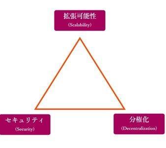 図1 分散台帳技術のトリレンマ(筆者作成)