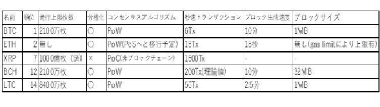 図2 暗号通貨比較 筆者作成(2021年6月5日時点)