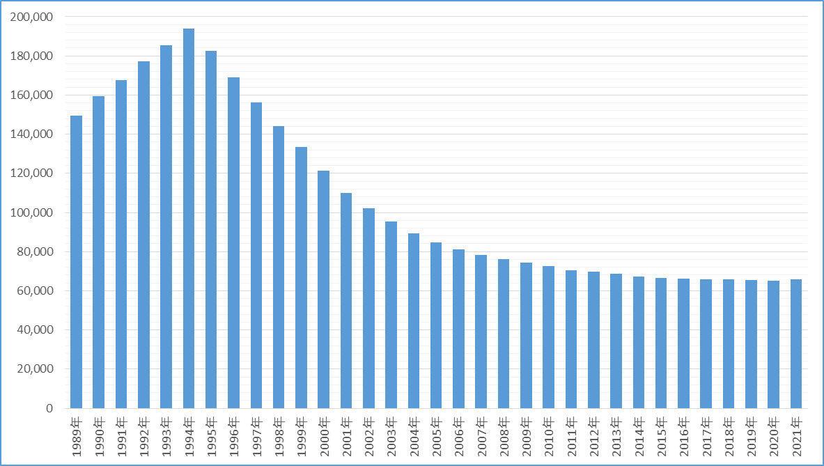 会員数の推移】1995年の19万人超から10年足らずで半減した