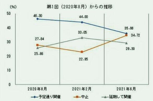 グラフ:「予定通り開催」が下落する過去3回の企業調査(東京商工リサーチ調べ)