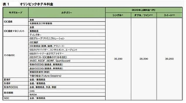 IOCファミリーの格安の5つ星ホテル宿泊費(立候補ファイルより)