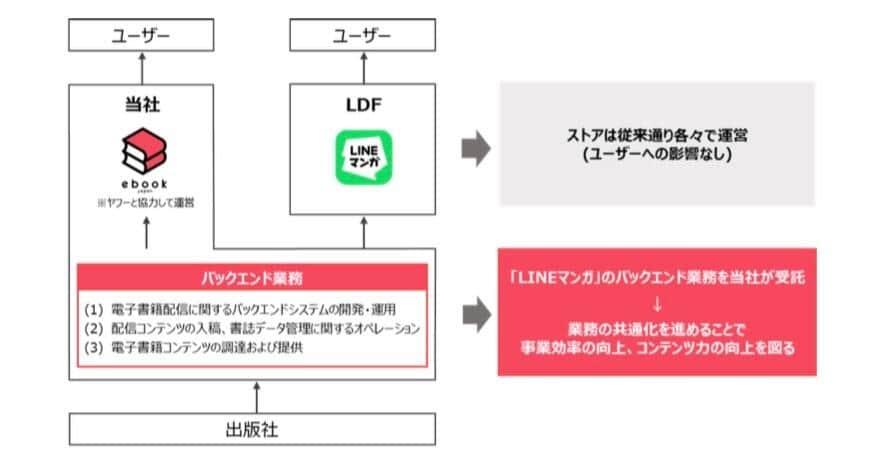 参考:イーブックイニシアティブジャパン(3658)「LINE Digital Frontier株式会社との業務提携に関するお知らせ」