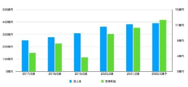 IDOMの売上高と営業利益の推移(決算資料より)
