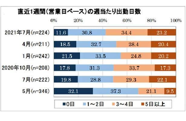 グラフ1:週当たりの出勤日数が増えている(日本生産性本部作成)