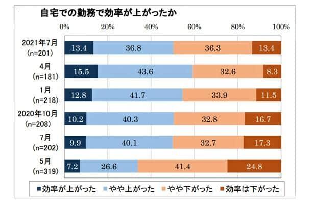 グラフ2:テレワークの効率が下がった人が増えている(日本生産性本部作成)