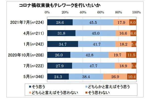 グラフ3:コロナ禍の収束後もテレワークを続けたい人が減っている(日本生産性本部作成)