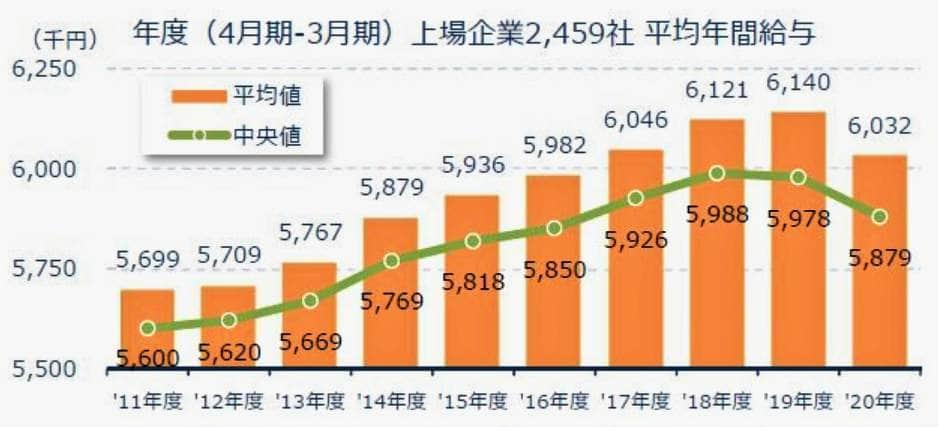 グラフ:上場企業の平均年収の推移(東京商工リサーチ作成)