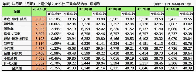 表1:産業別の平均年収(東京商工リサーチ作成)
