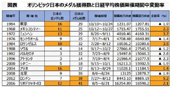 図表:日本の金メダル獲得数と日経平均株価の変動率(三井住友DSアセットマネジメント作成)