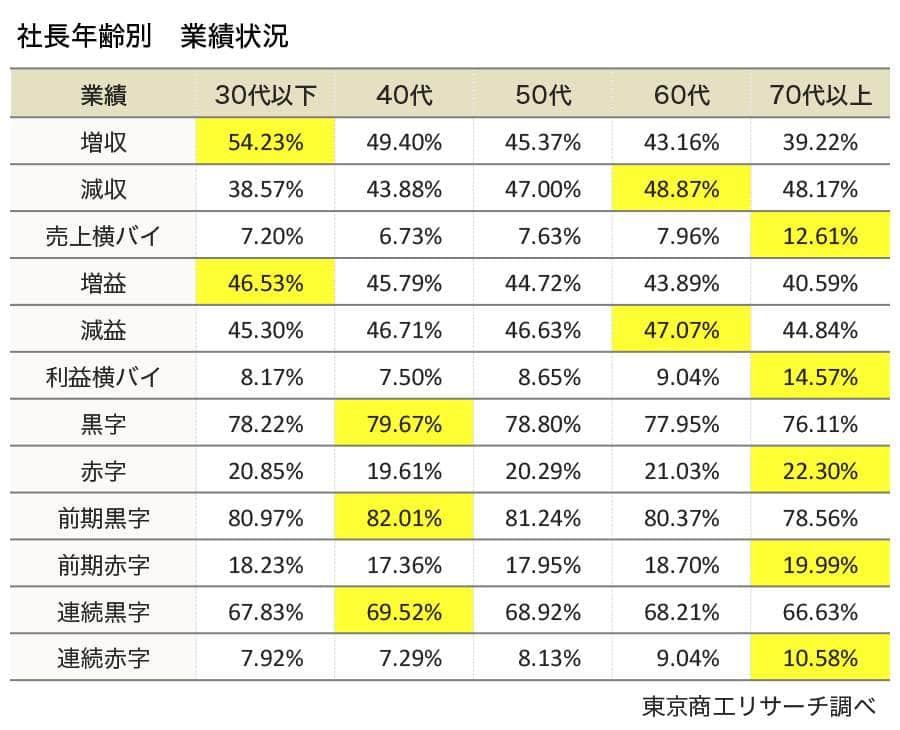 社長の高齢化と業績不振には関連性がうかがえる(黄色のゾーンは最も割合が高い年齢層)