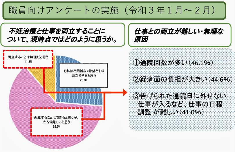 (図表1)不妊治療と仕事の両立に悩む国家公務員の調査(人事院の公式サイトより)
