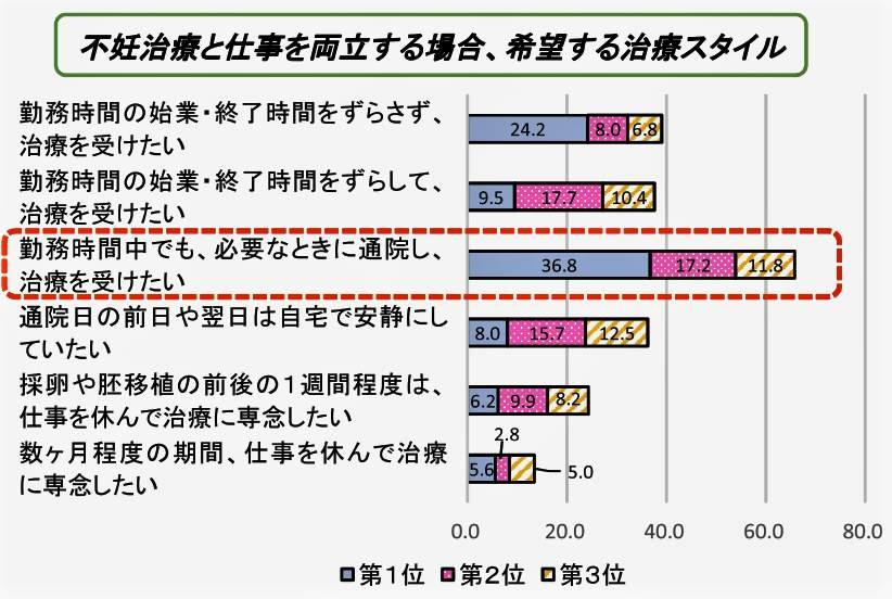 (図表2)不妊治療と仕事の両立で求める方法(人事院の公式サイトより)