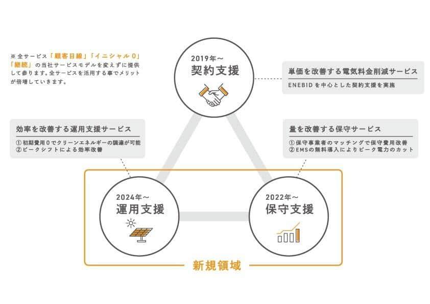 今後のビジネス構想(提供:エネクラウド)