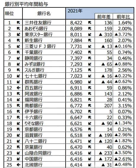 銀行別平均年間給与ランキング1位~25位(東京商工リサーチ作成)