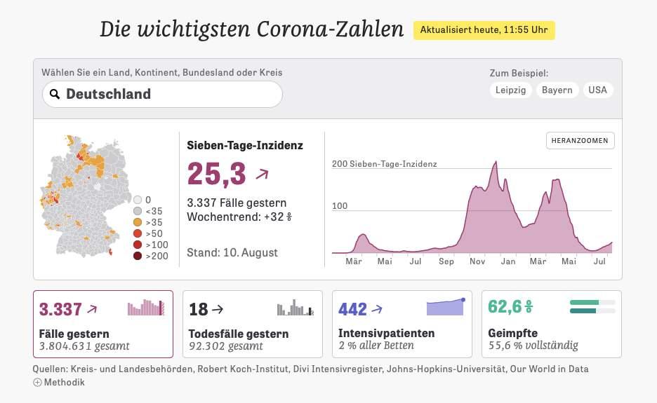 8月10日現在、ドイツの7日間指数は25.3。新規の報告数は1日3000人を上回った。(出典:ZEIT ONLINE)