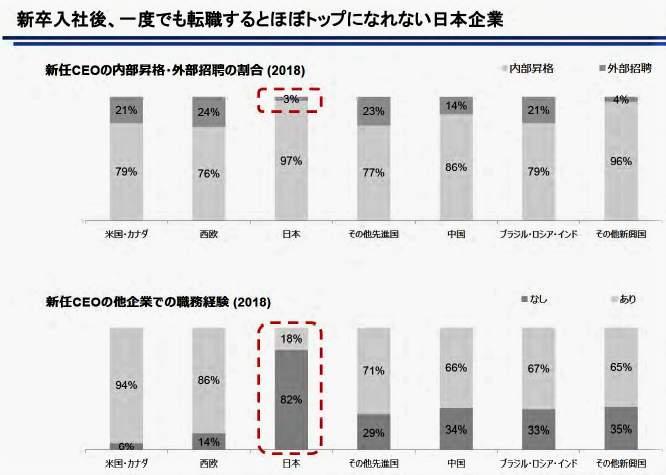 (図表1)「生え抜き」しかトップになれない日本企業(内閣官房公式サイトより)