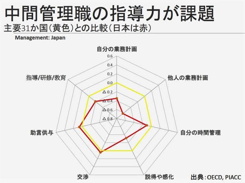 (図表1)日本の管理職の指導力が国際的にも低い(内閣官房公式サイトより)