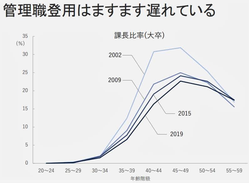 (図表2)管理職登用がどんどん遅くなっている(内閣官房公式サイトより)