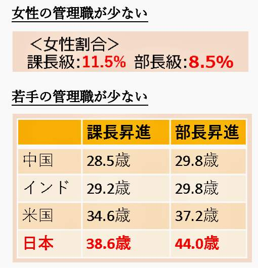 (図表3)日本では管理職になる年齢が高い(内閣官房公式サイトより)