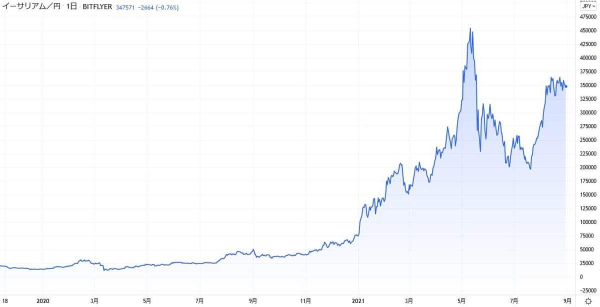 イーサリアムの価格推移(出所:TradingView)