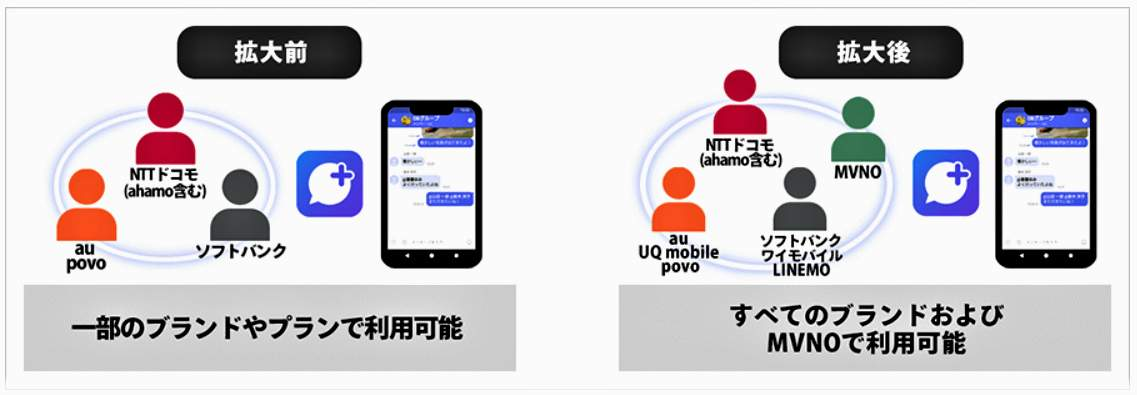 図:「+メッセージ」のサービス拡大のイメージ(大手3社の共同プレスリリースより)