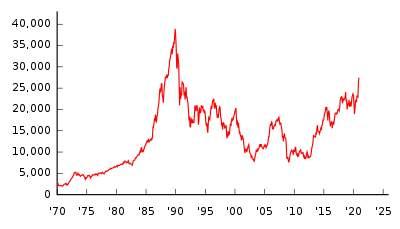 日経平均株価の変遷のグラフ