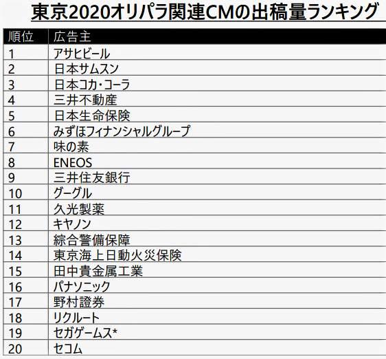 図表1:東京五輪期間中のスポンサー企業のテレビCM出稿量ランキング(野村総合研究所が作成)