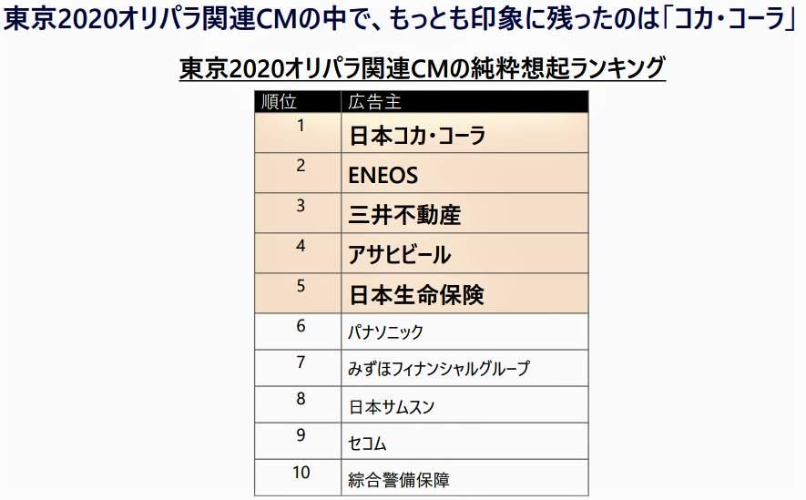 図表2:テレビCMで最も印象に残った企業ランキング(野村総合研究所が作成)